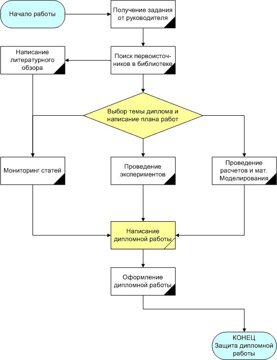 Рис bf png Блок схема Написание дипломной работы  Блок схема Написание дипломной работы